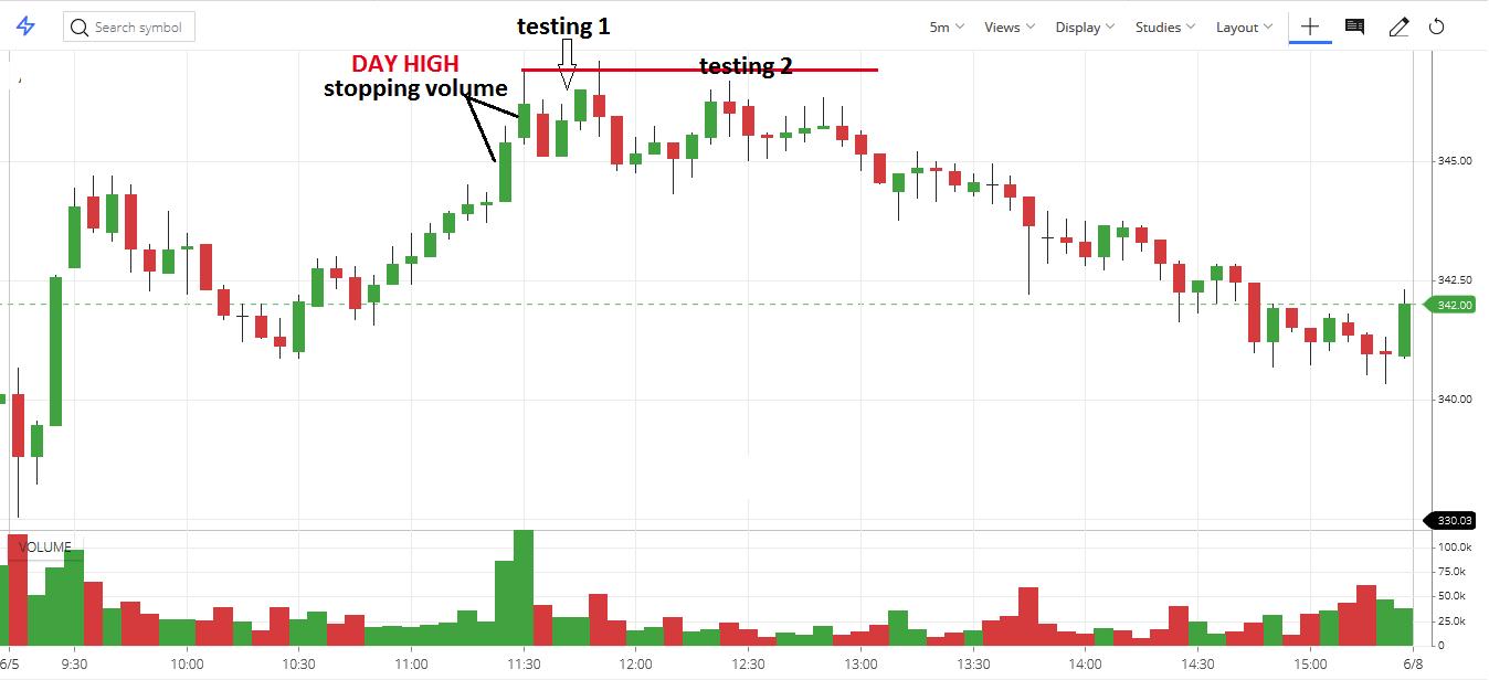 testing demand