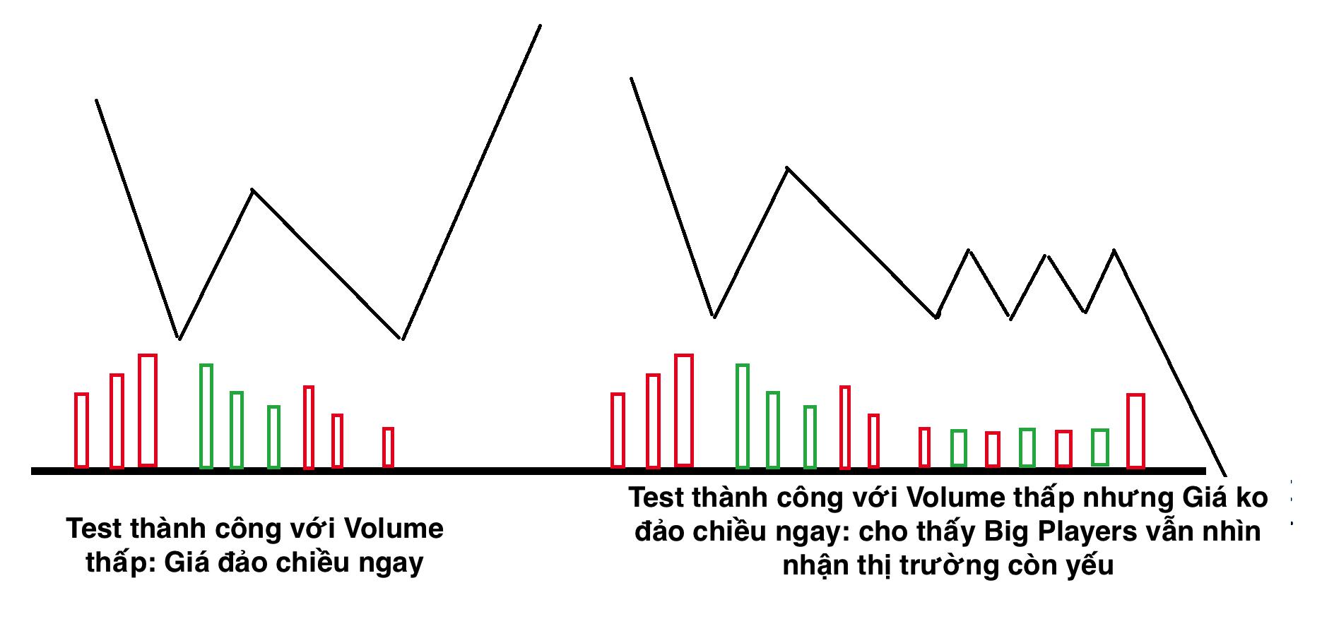 Test cung và cầu trong VSA