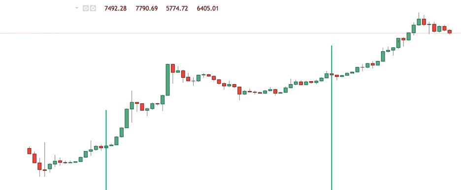 Bitcoin Halving - Giá bitcoin sau các sự kiện halving