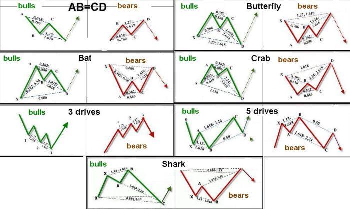 biểu đồ giá bitcoin - mẫu hình harmonic