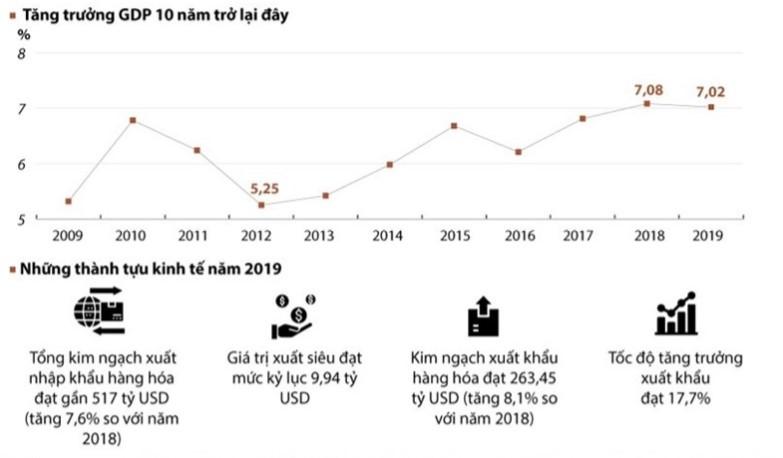 GDP Việt Nam qua các năm