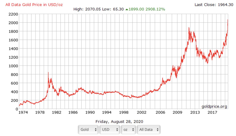 Liên hệ giữa giá vàng và giá dầu thô - Biểu đồ giá vàng