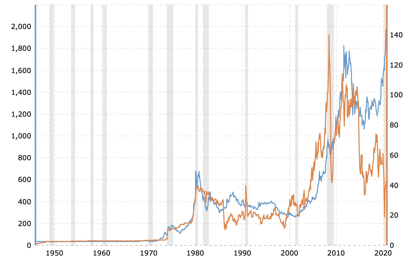 Liên hệ giữa giá vàng và giá dầu thô - So sánh sự dịch chuyển giá
