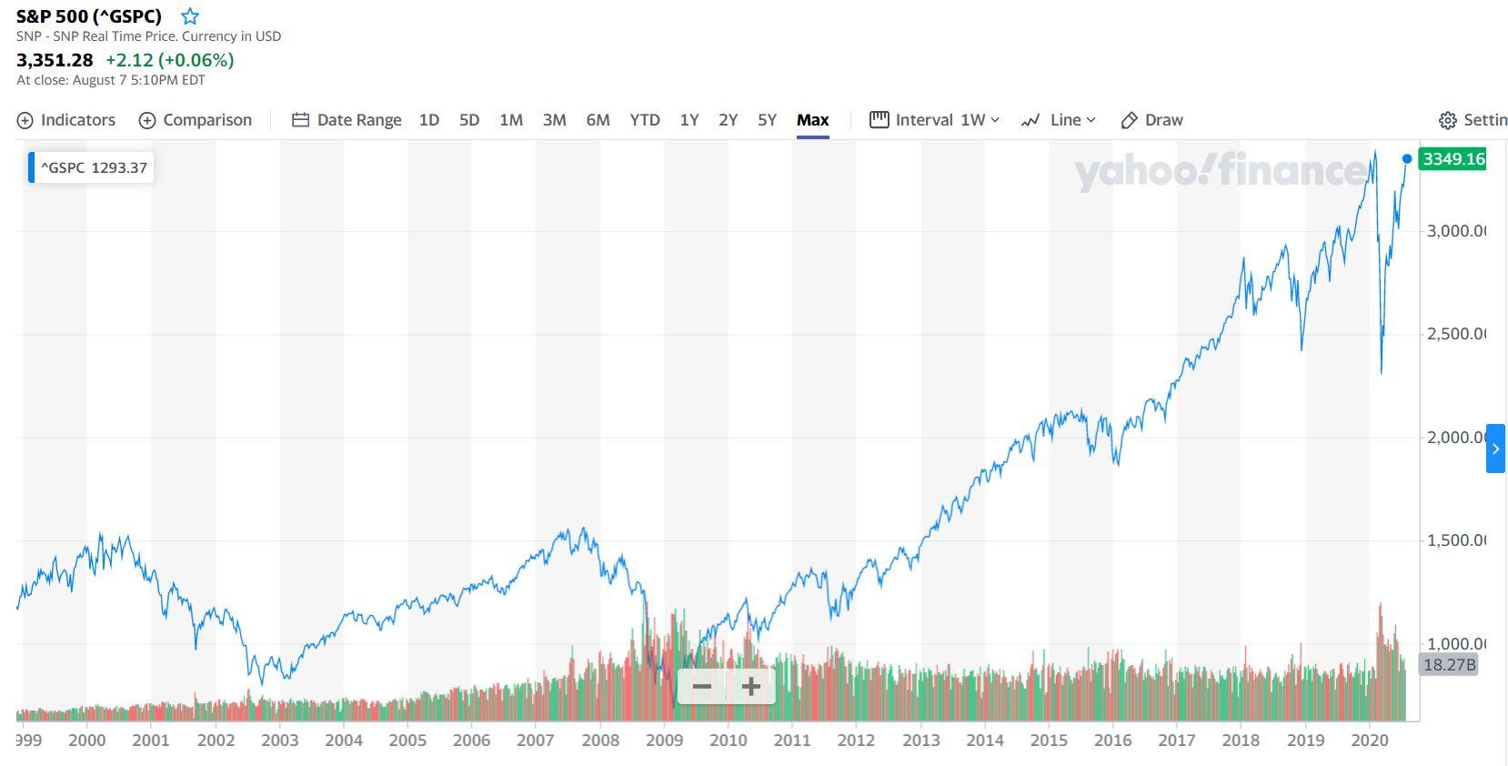 S&P 500 la gi