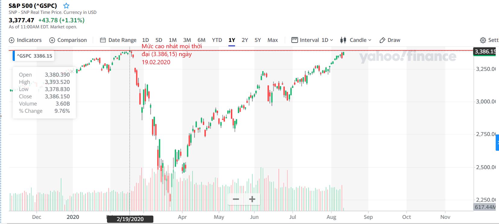Nhan dinh S&P 500