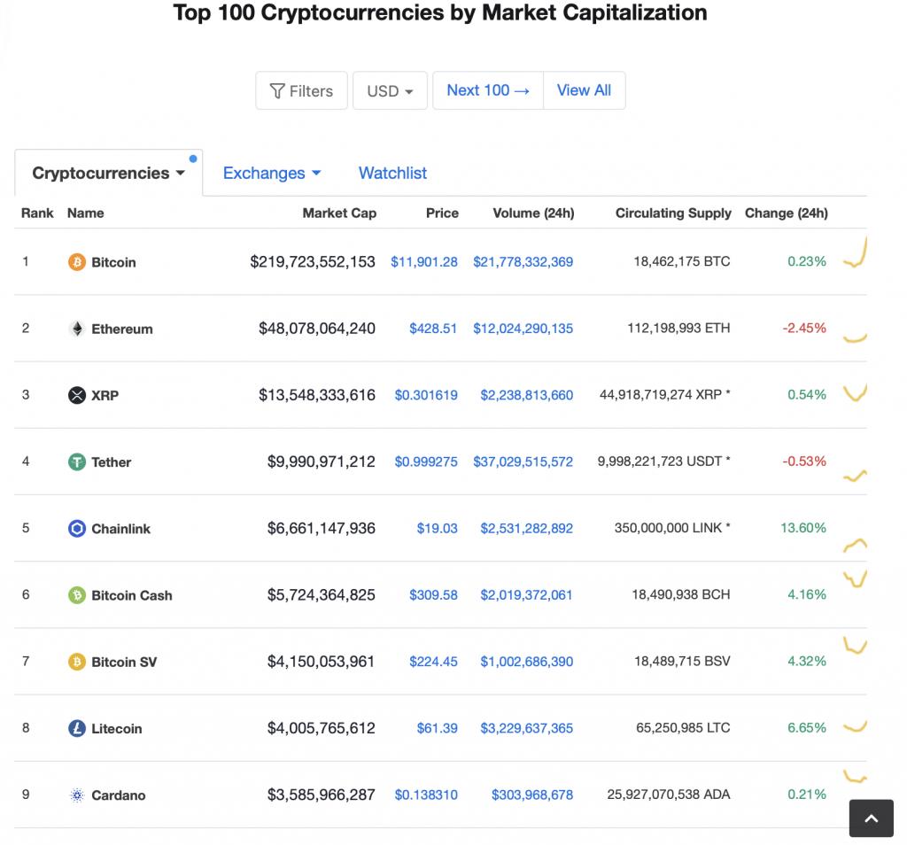 Litecoin-top tiền điện tử