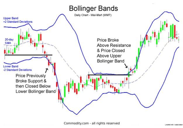 bollinger bands là phương pháp tìm breakout phổ biến nhất