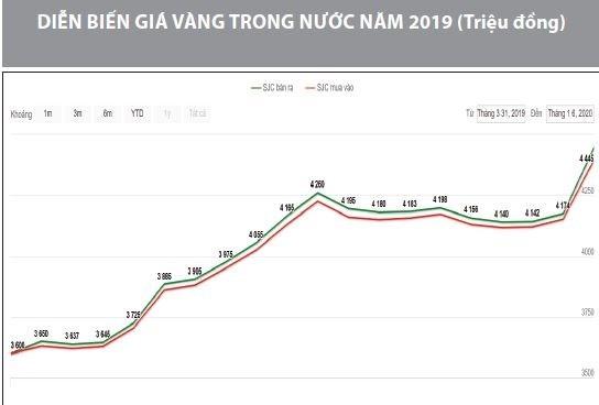 biểu đồ giá vàng qua các năm tại Việt Nam