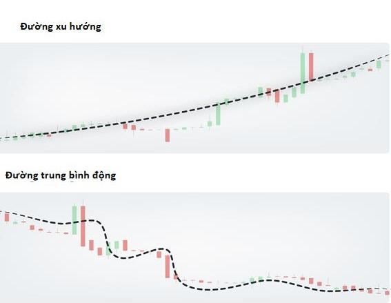 Ví dụ về đường xu hướng và đường trung bình động