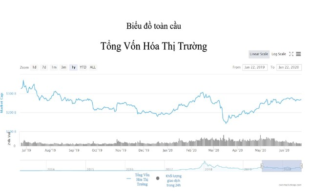 Biểu đồ Tổng vốn hóa thị trường tiền ảo 06/2019-06/2020(Nguồn: Coinmarketcap)
