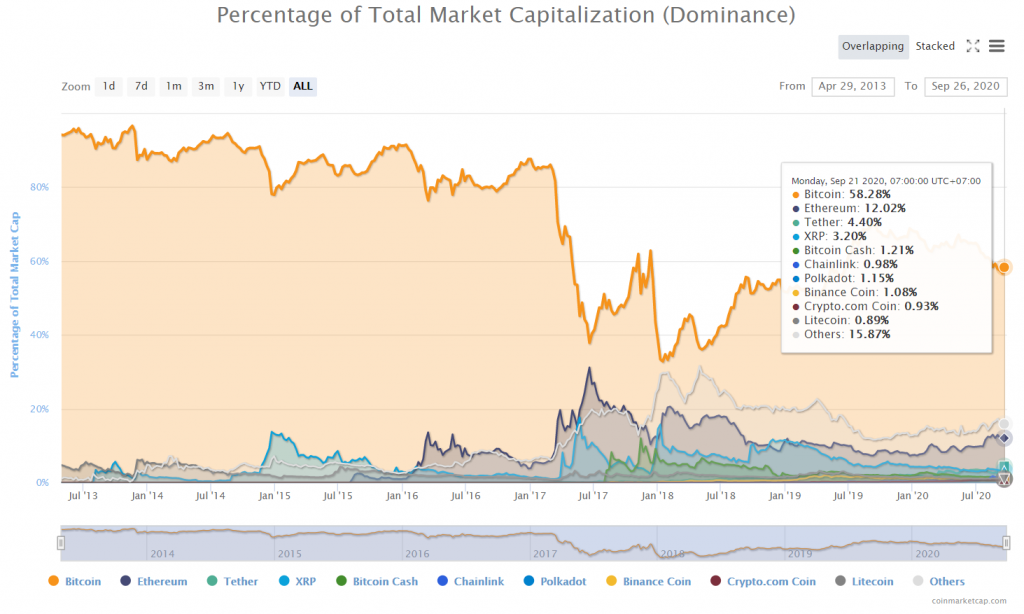 BTC Dominance - Tổng hợp thị trường