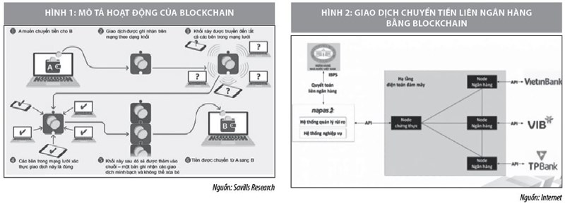 Blockchain - Mô tả hoạt động blockchain