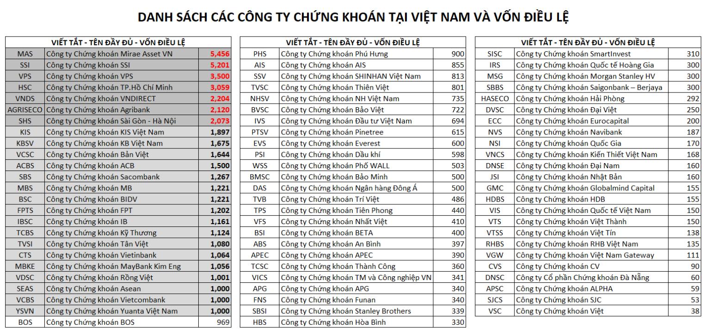 Cac cong ty chung khoan lon nhat Viet Nam