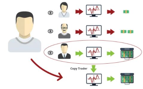 Có nên tham gia vào Social trading