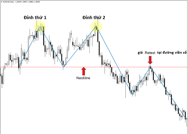 Double Top - Chiến lược giao dịch double top của tôi