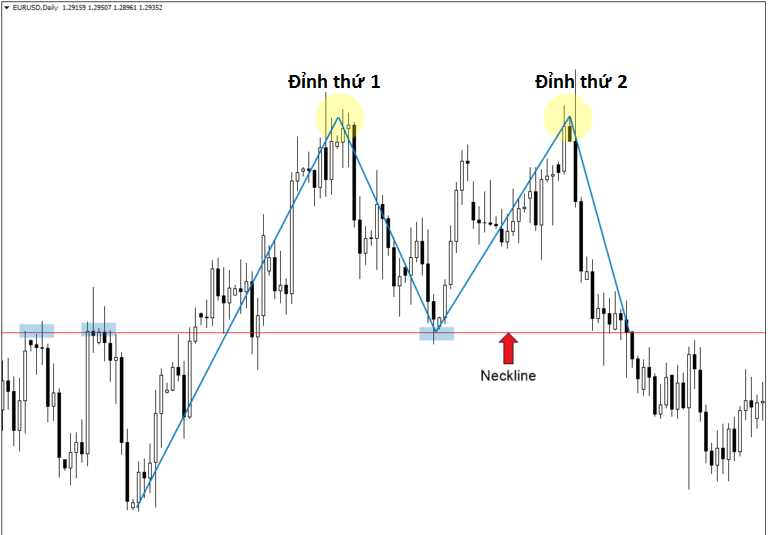 Double Top - Chiến lược vào lệnh thứ 2 khi gặp mô hình double top