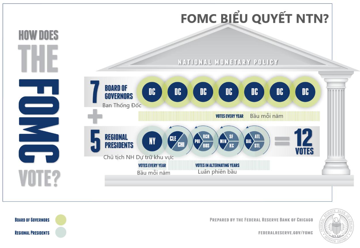 FOMC la gi