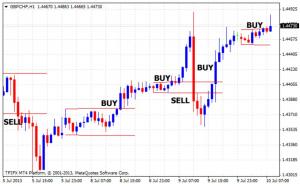 Lapis Smart Trading có thật sự tối ưu cho các nhà đầu tư?