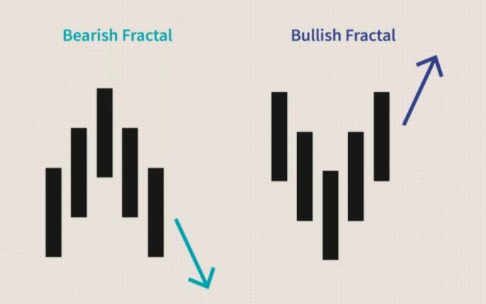 Mô tả chỉ báo fractal