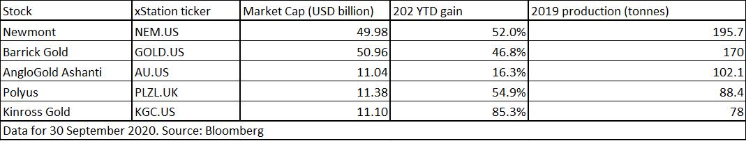 Top 5 cổ phiếu khai thác vàng. Nguồn: Bloomberg, XTB