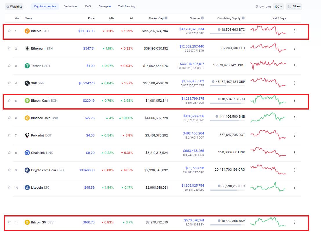 Bitcoin - Bitcoin Cash - Bitcoin SV