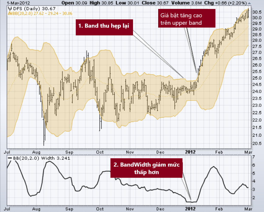 Bollinger band that nut co chai 2