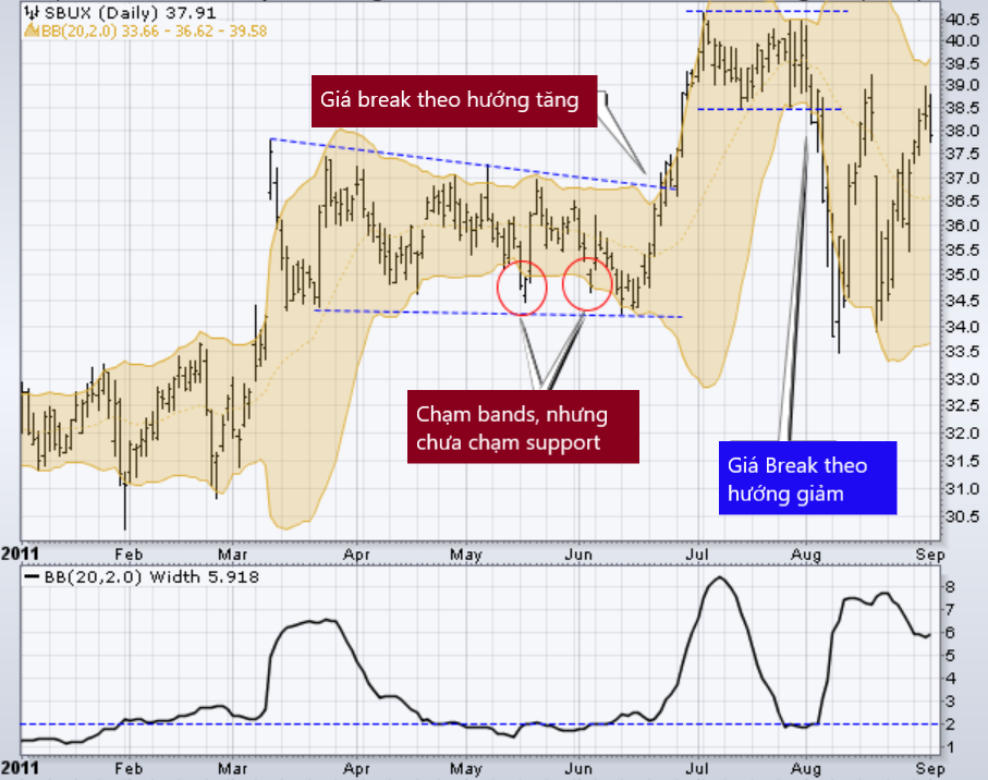 Bollinger band that nut co chai