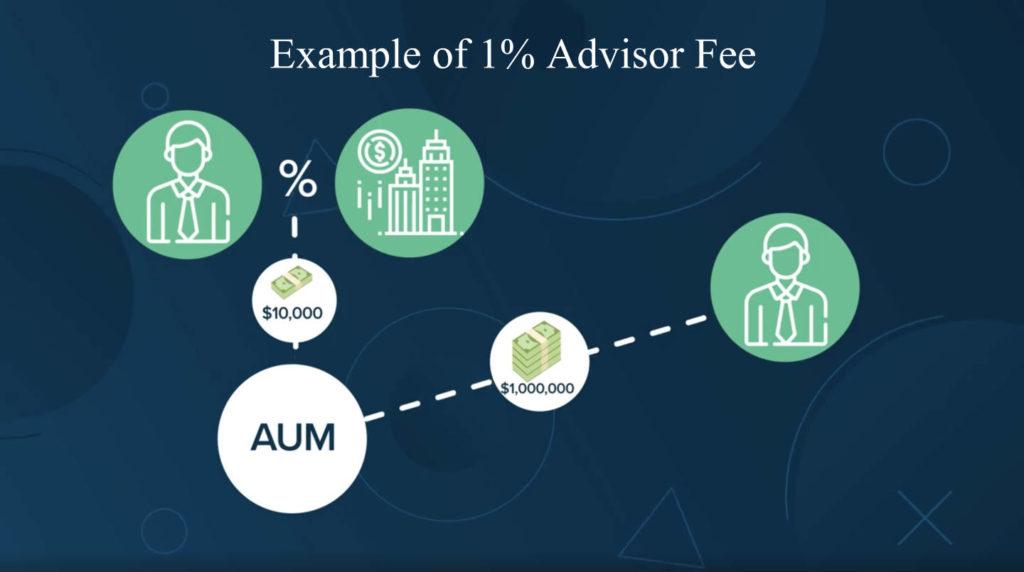 chi so Assets Under Management