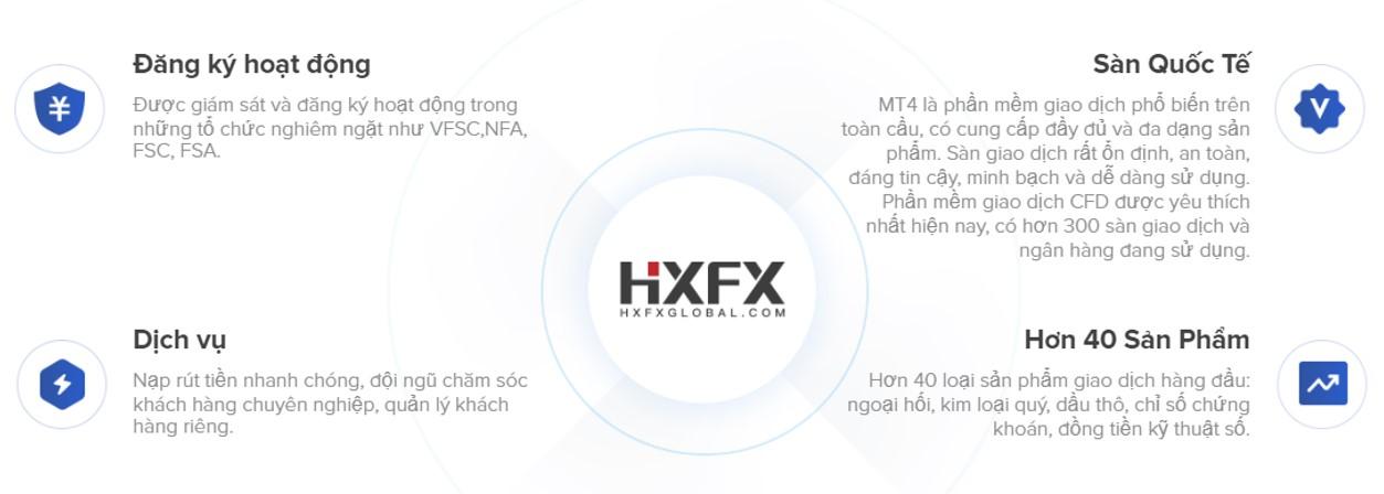 Sàn HXFX có uy tín hay không?