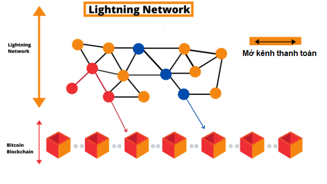 Mở kênh thanh toán Lightning network