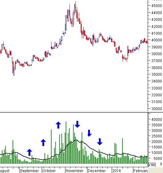 Phân tích dòng tiền - Các giai đoạn của cổ phiếu FPT