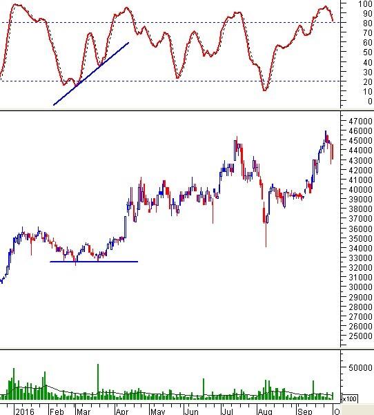 Phân tích dòng tiền - Các giai đoạn của cổ phiếu VIC