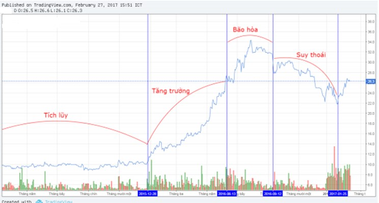 Phân tích dòng tiền - Các giai đoạn của cổ phiếu