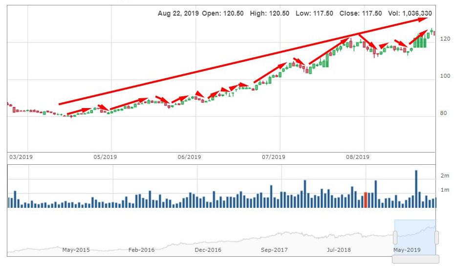 Phân tích dòng tiền - Giá cổ phiếu MWG