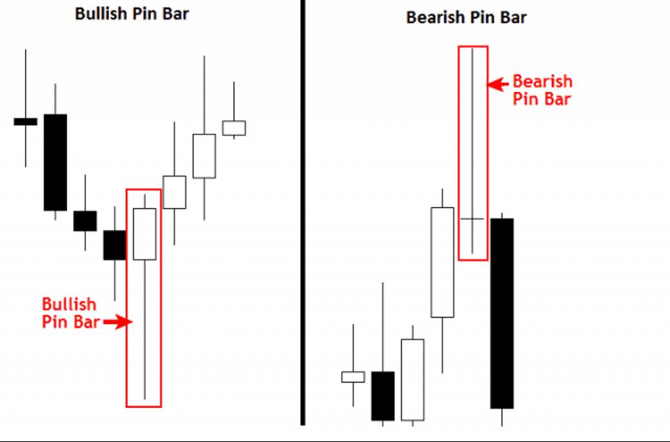 Pin Bar Doji-2 loai nen Pin Bar