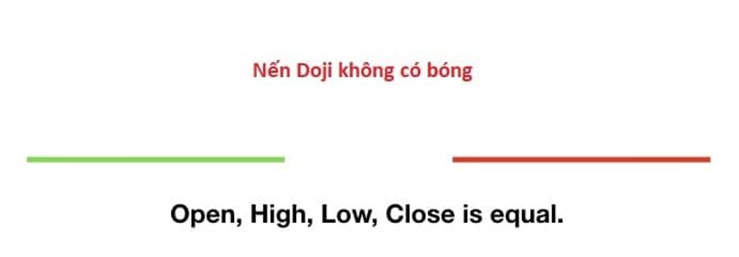 Pin Bar Doji-Doji no tail