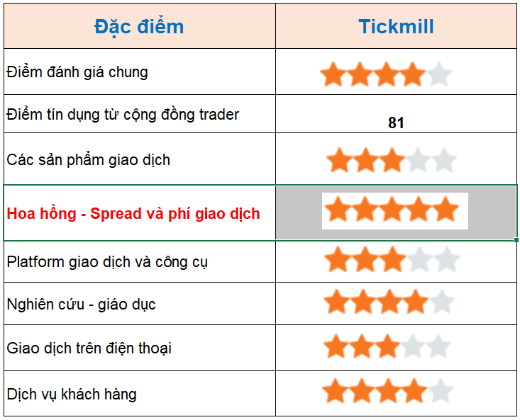 Review san Tickmill