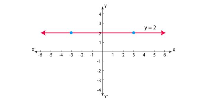 Tổng quan về horizontal line forex