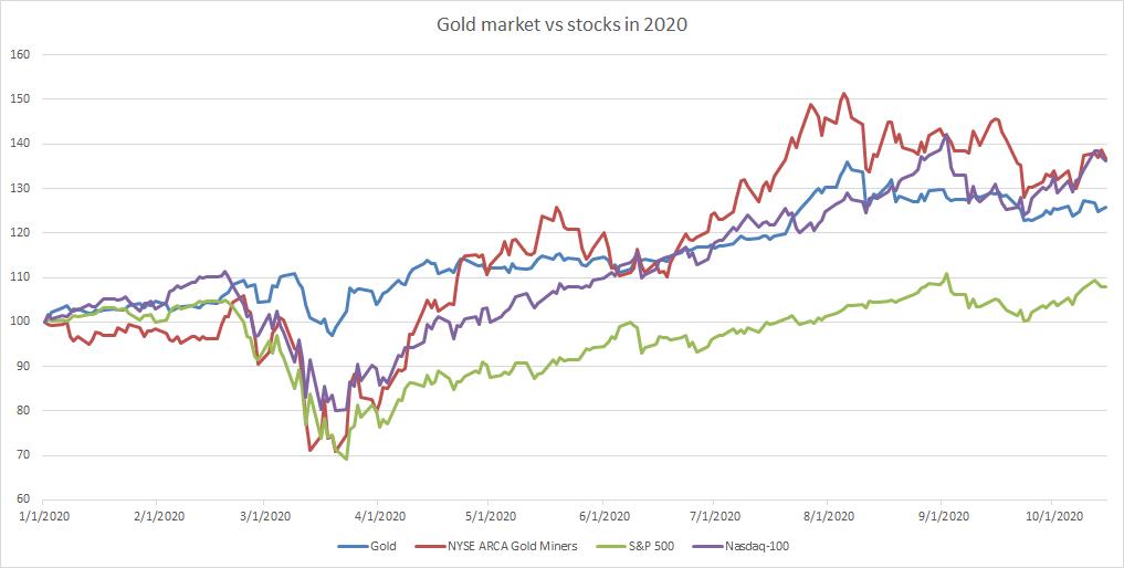 Nhóm cổ phiếu khai thác vàng tăng trưởng tốt hơn vàng và hầu hết các chỉ số chứng khoán Mỹ trong năm nay. Hiệu suất của chúng trong năm nay tương đương với Nasdaq-100. Nguồn: Bloomberg, XTB