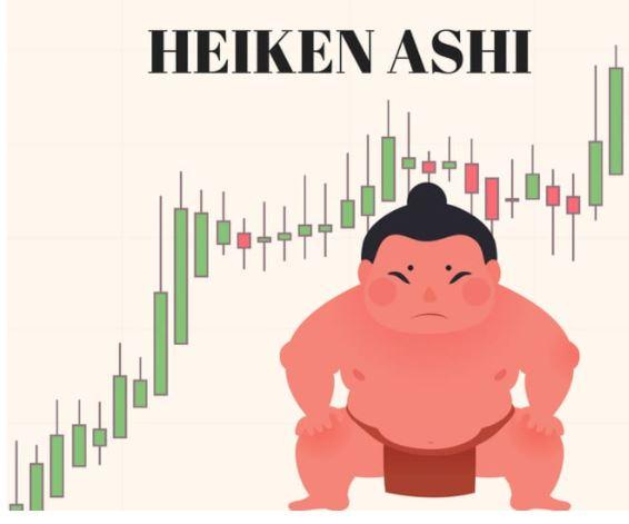 nến Heiken – Ashi