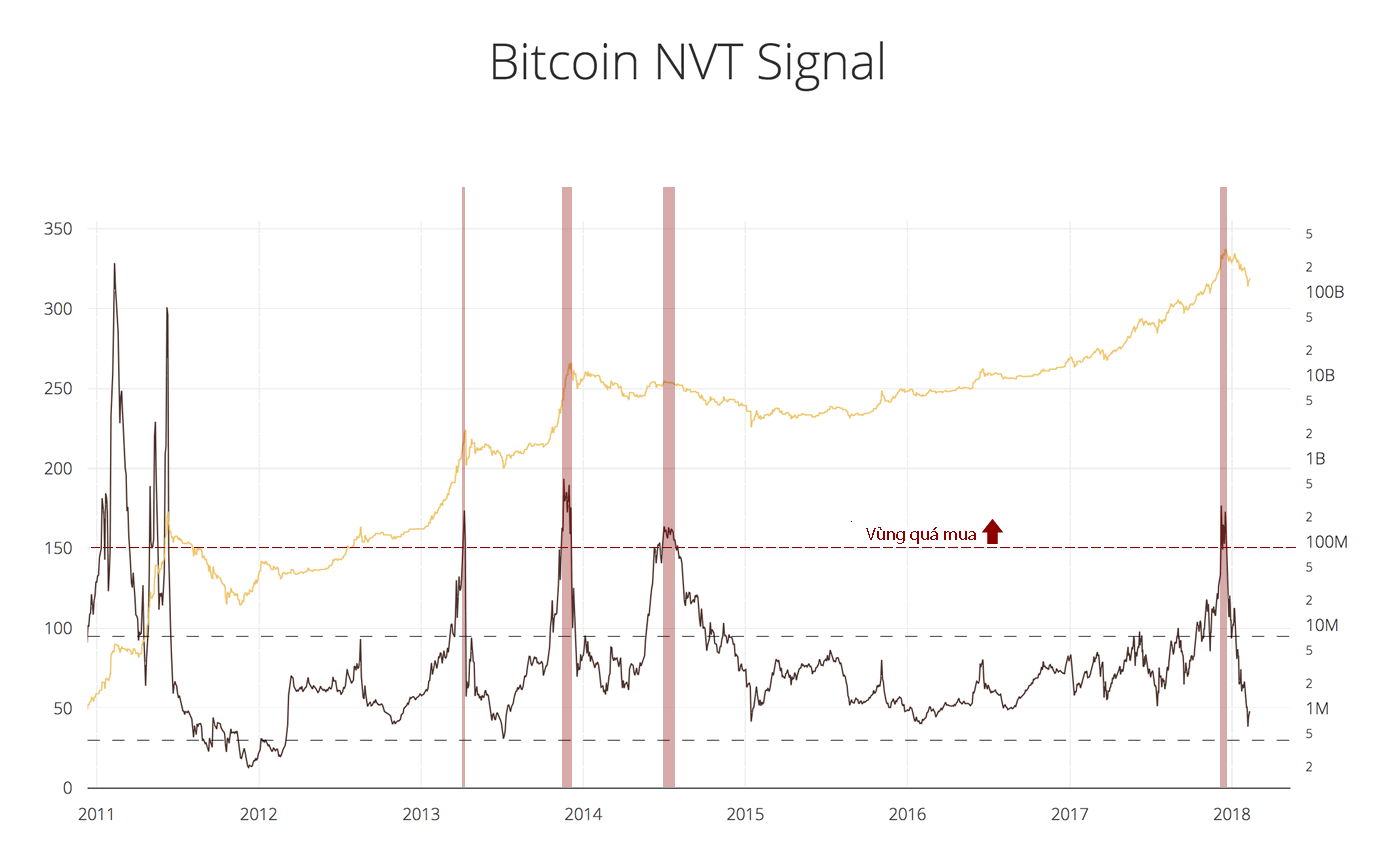 nvt-levels-overbought