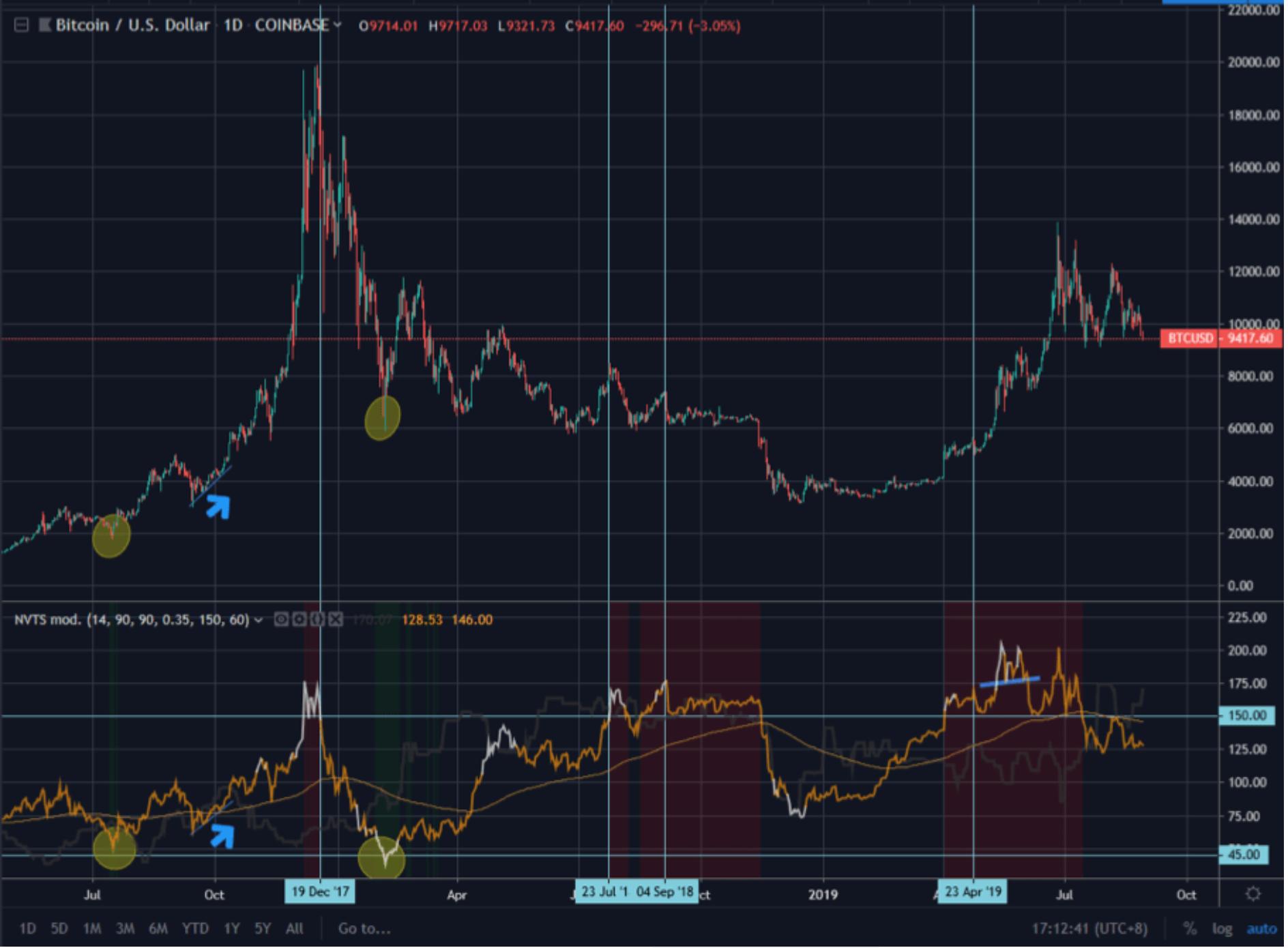 nvt-tradingview-example