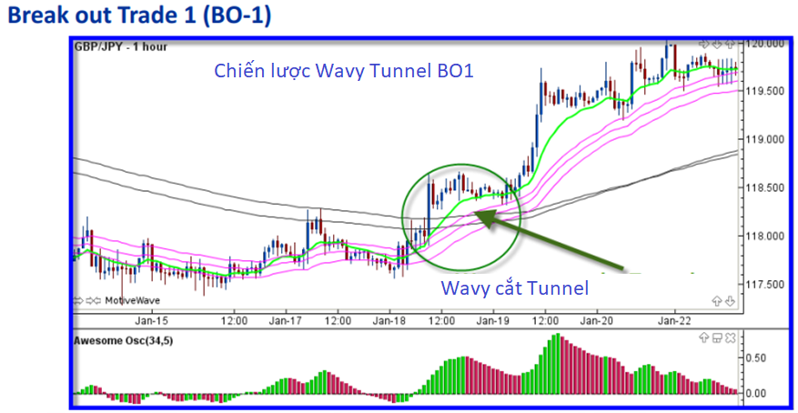 chien luoc giao dịch Wavy Tunnel