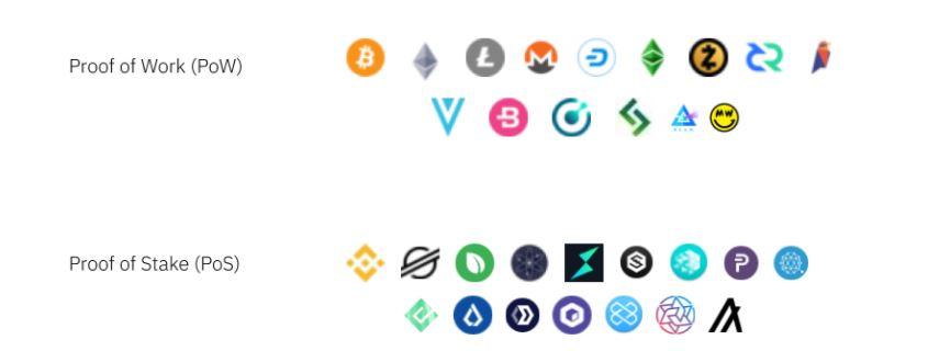 Cơ chế đồng thuận của Blockchain