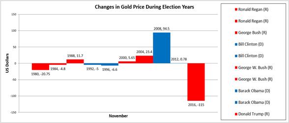 Vàng và Bầu cử Mỹ