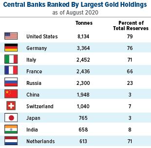 Top 10 quốc gia có dự trữ vàng lớn nhất thế giới năm 2020