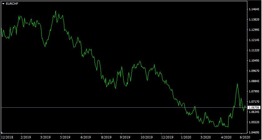 Biểu đồ giá giữa Euro và Franc Thụy Sĩ