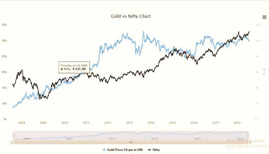 Giá vàng và chứng khoán