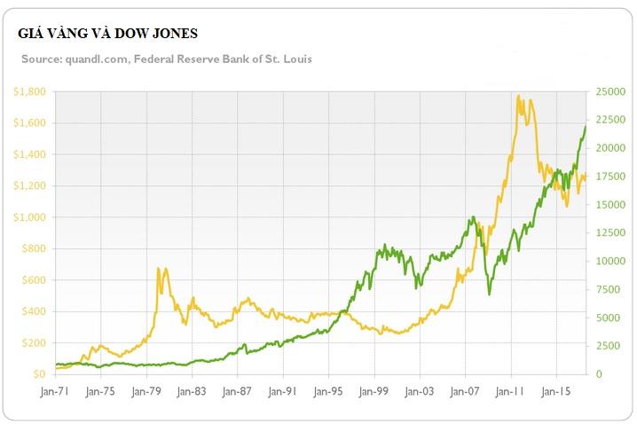 Mối quan hệ nghịch đảo giữa thị trường chứng khoán và giá vàng