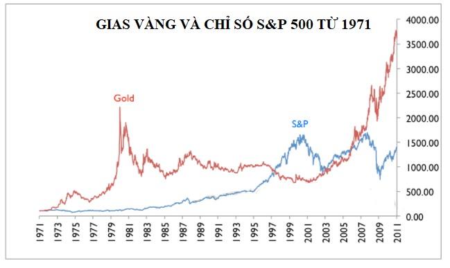 Giá vàng so với S&P 500